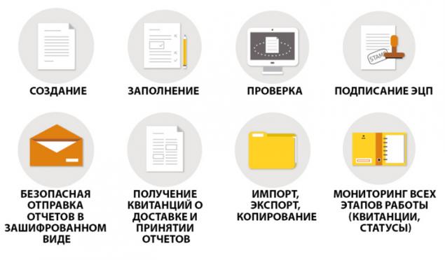 процесс создания и отправки отчетности в едок
