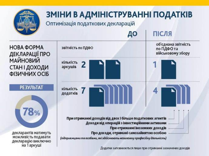 С 1 января украинцы будут декларировать доходы по-новому